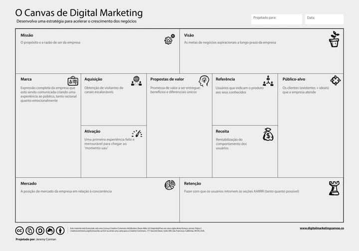 O Canvas de Digital Marketing